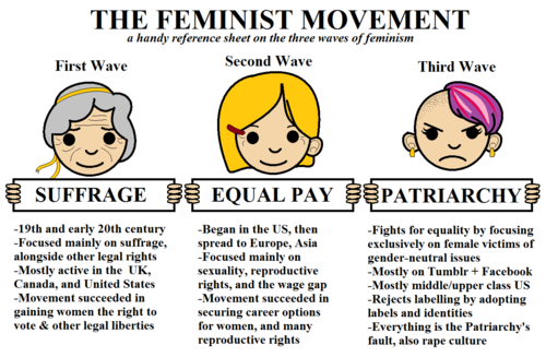 Image result for third wave feminism